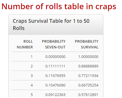 Craps analysis