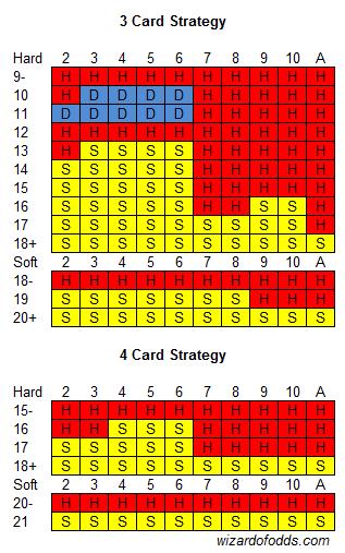 Blackjack top 3 true odds