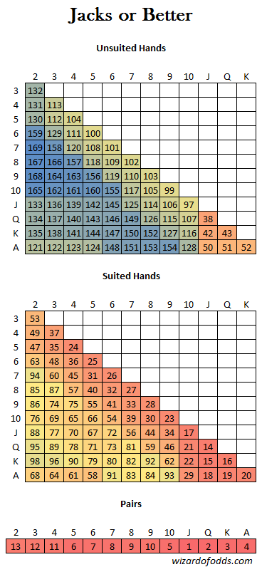 Chose The One With Higher Ranking Lower Number For Unpaired Hands Look Up Card Along Left Column And Top