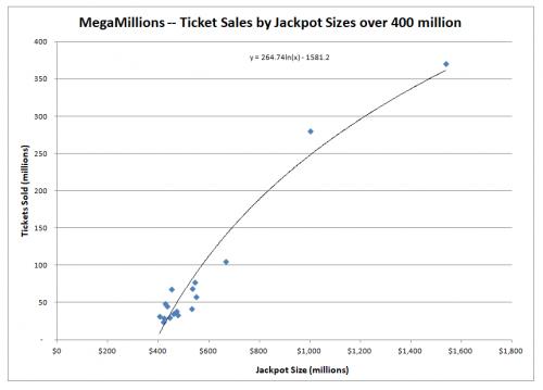 Mega Millions 3