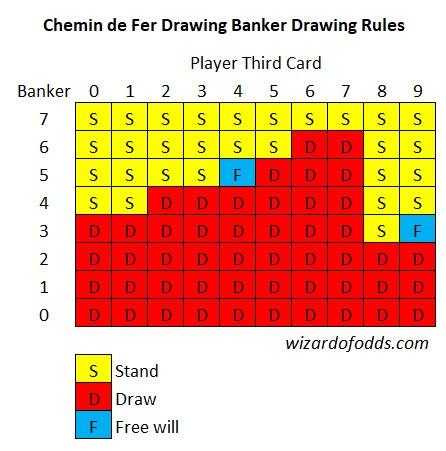 Chemin de Fer Drawing Banker Drawing Rules