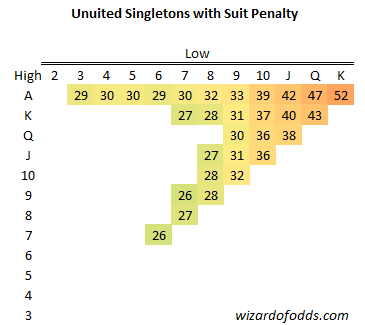 Unuited Singletons with Suit Penalty