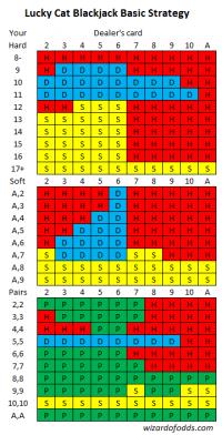 Lucky cat blackjack basic strategy version 2